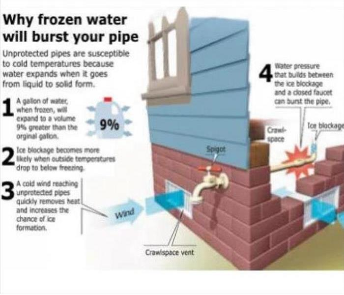Diagram showing frozen pipes